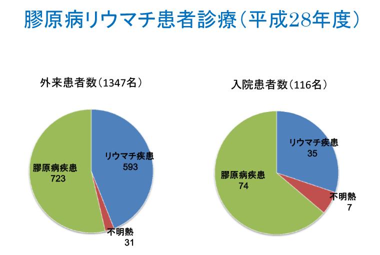 膠原病・リウマチ | 愛媛大学 第一内科