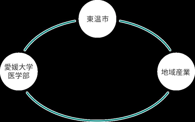 東温市×愛媛大学医学部×地域産業